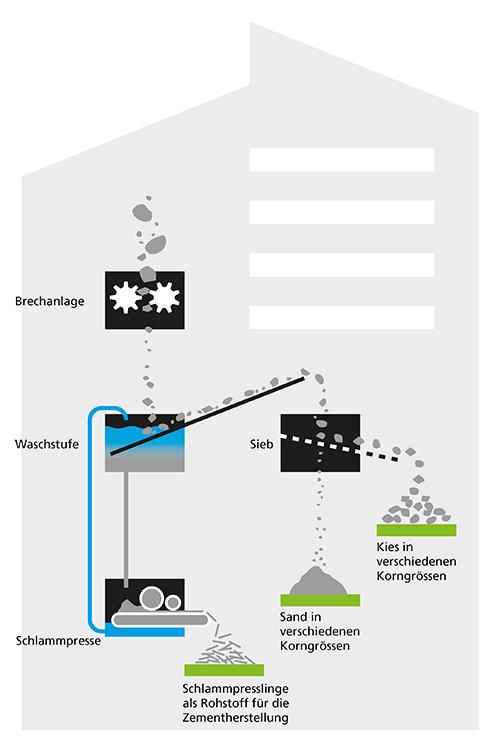 Schema der Waschanlage für Aushub